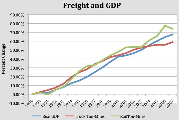 The Economic Importance of Freight – Mid-America Freight