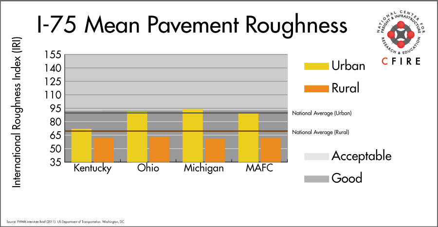 I-75 – Mid-America Freight Coalition